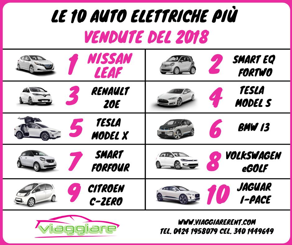 le-10-auto-elettriche-piu-vendute-del-2018-1